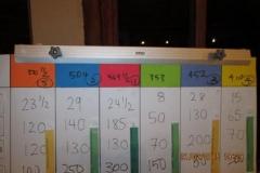 phoca_thumb_l_Final Scoreboard